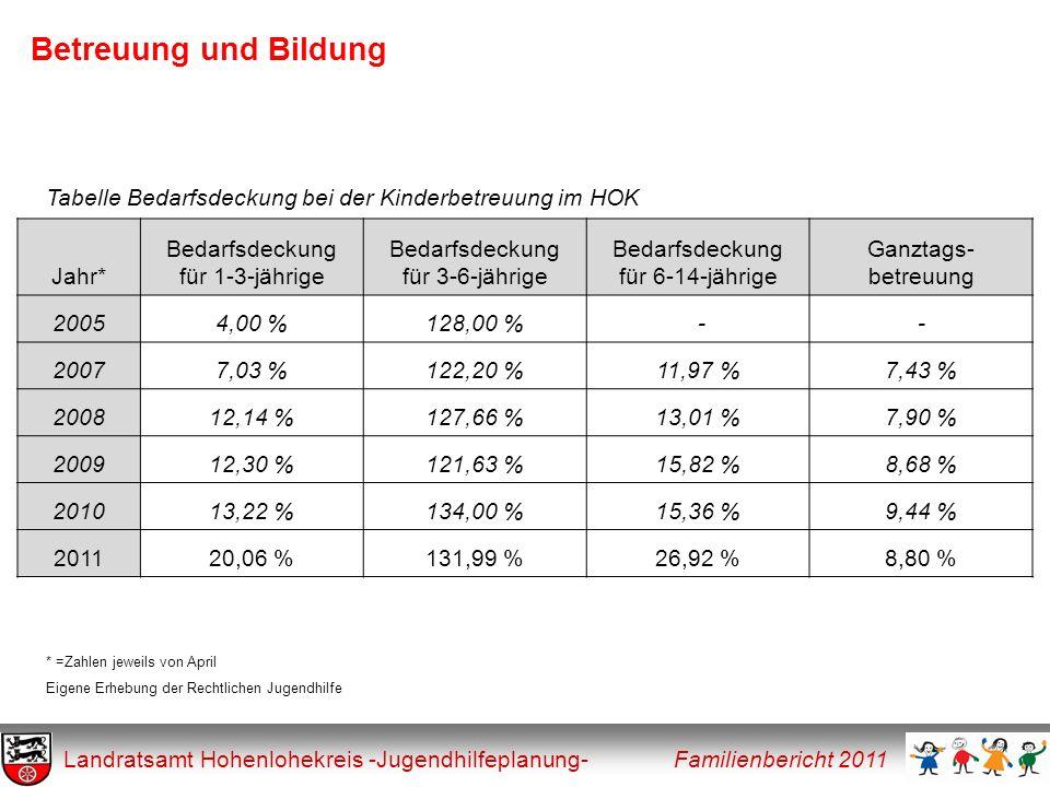 Thesen aus dem Bericht 2009 Landratsamt Hohenlohekreis -Jugendhilfeplanung- Familienbericht 2011 Dritte These: Veränderte Ansprüche von Eltern und deren Kinder sowie von der Arbeitswelt verlangen einen verstärkten Blick auf das Thema Bildung.