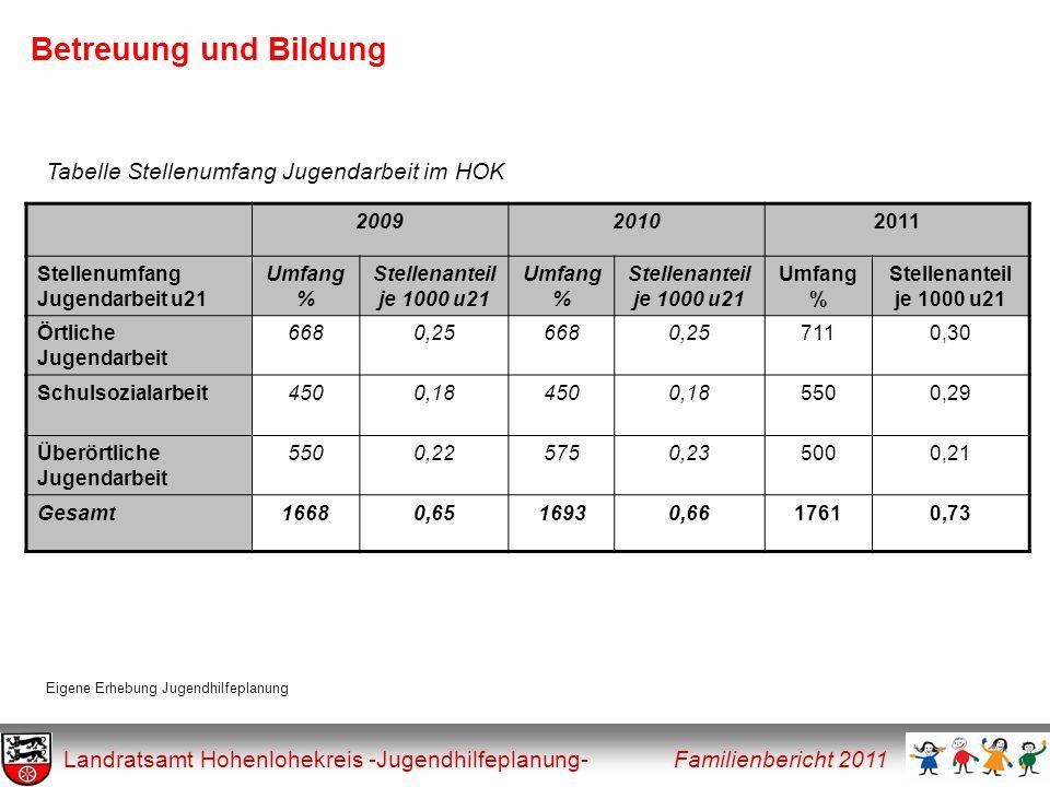 Soziale Indikatoren Landratsamt Hohenlohekreis -Jugendhilfeplanung- Familienbericht 2011 200620072008200920102011 Arbeitslose gesamt2.4471.7092.1102.7011.7931.487 Arbeitslose unter 25 Jahren309185255227 164104 -> entspricht prozentual12,6 %10,8 %12,1 %8,4 %9,1%7,0% Tabelle Arbeitslose im HOK Bundesagentur für Arbeit