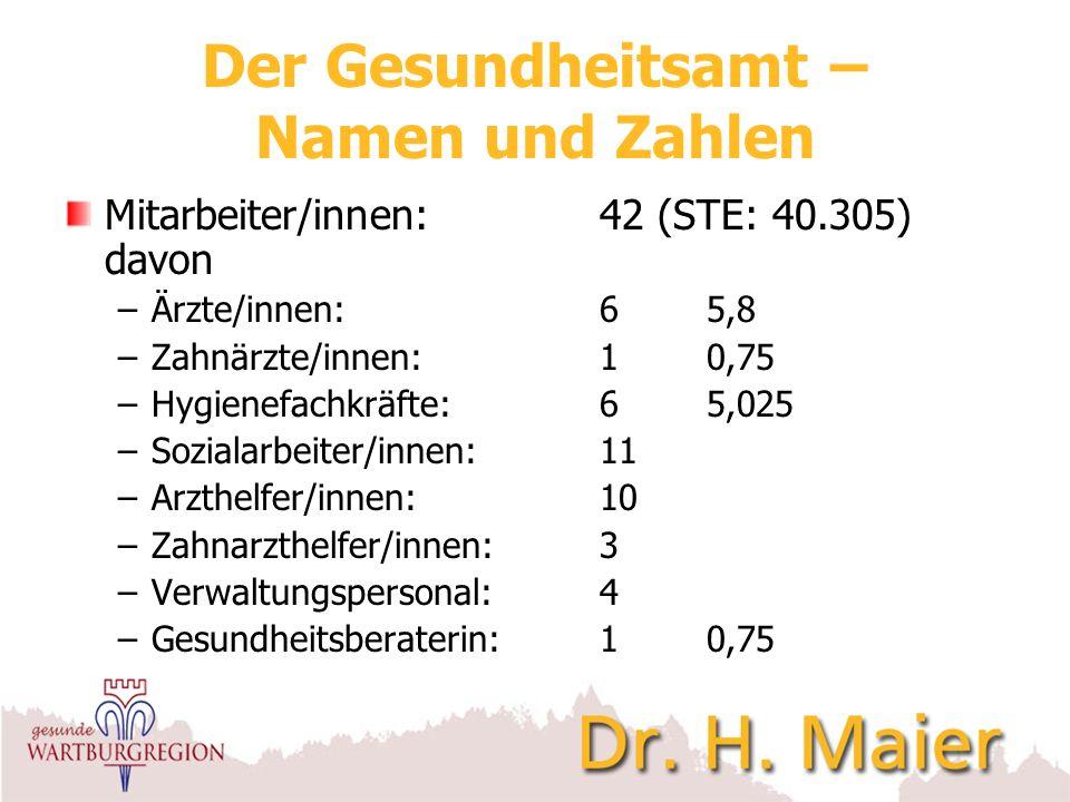 Der Gesundheitsamt – Namen und Zahlen Mitarbeiter/innen:42 (STE: 40.305) davon –Ärzte/innen:65,8 –Zahnärzte/innen:10,75 –Hygienefachkräfte:65,025 –Soz