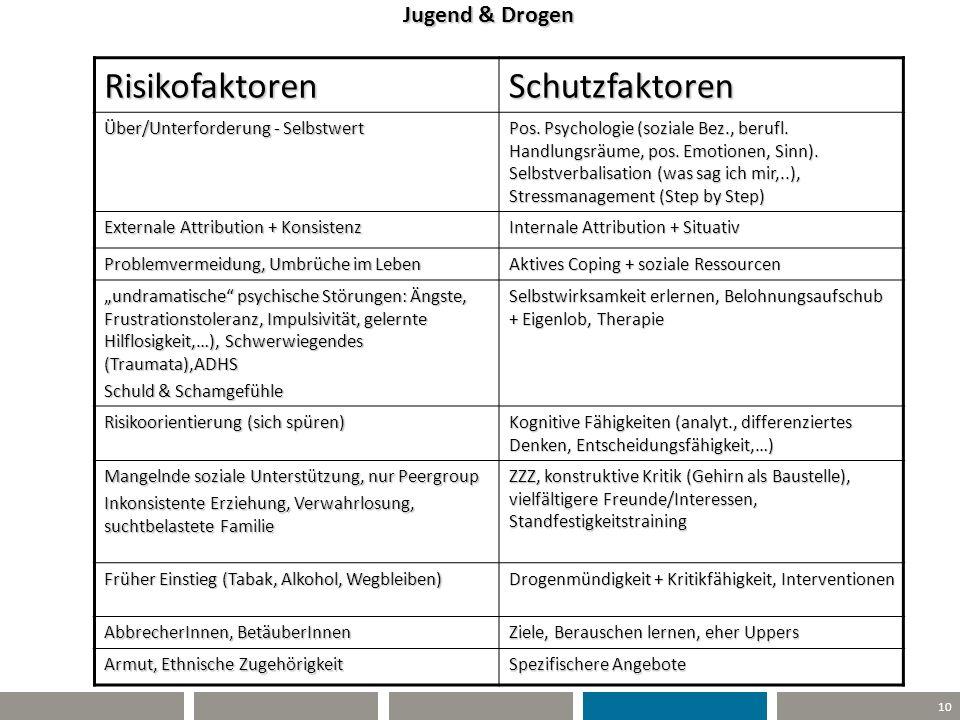 10 Jugend & Drogen RisikofaktorenSchutzfaktoren Über/Unterforderung - Selbstwert Pos. Psychologie (soziale Bez., berufl. Handlungsräume, pos. Emotione
