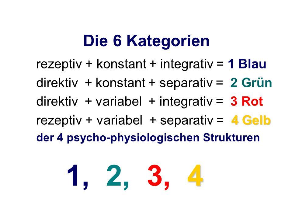 Die 6 Kategorien rezeptiv + konstant + integrativ = 1 Blau direktiv + konstant + separativ = 2 Grün direktiv + variabel + integrativ = 3 Rot 4 Gelb re