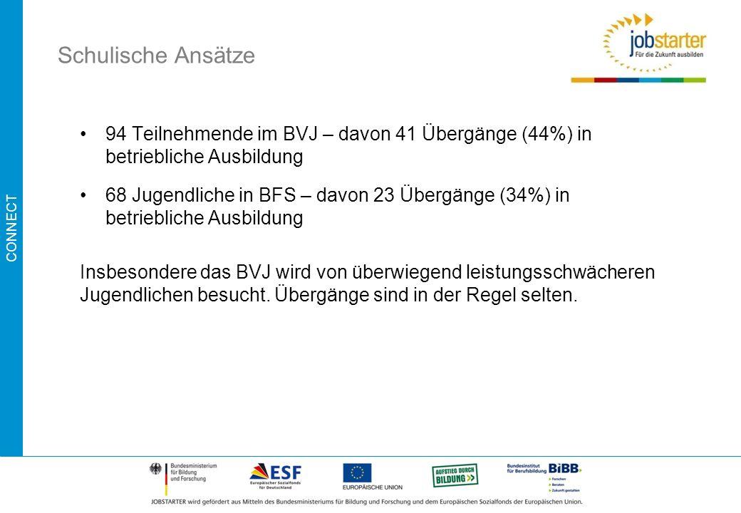 CONNECT Schulische Ansätze 94 Teilnehmende im BVJ – davon 41 Übergänge (44%) in betriebliche Ausbildung 68 Jugendliche in BFS – davon 23 Übergänge (34