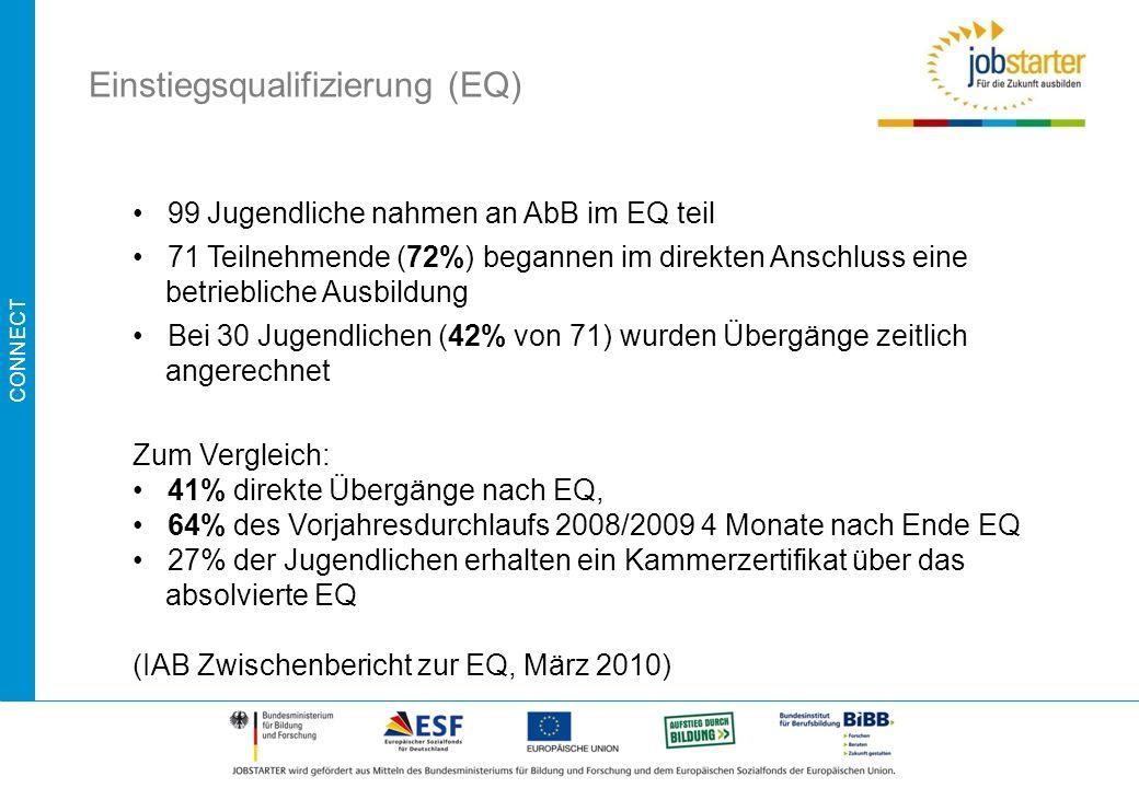 CONNECT Einstiegsqualifizierung (EQ) 99 Jugendliche nahmen an AbB im EQ teil 71 Teilnehmende (72%) begannen im direkten Anschluss eine betriebliche Au