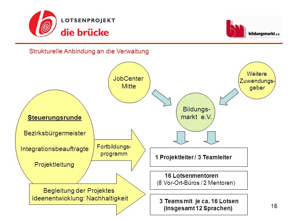 16 JobCenter Mitte Fortbildungs- programm 3 Teams mit je ca. 16 Lotsen (insgesamt 12 Sprachen) 1 Projektleiter / 3 Teamleiter Bildungs- markt e.V. Wei
