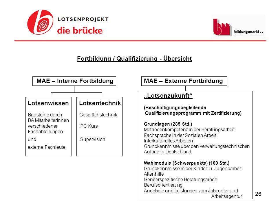 26 Fortbildung / Qualifizierung - Übersicht MAE – Interne Fortbildung Lotsenwissen Lotsentechnik Bausteine durch Gesprächstechnik BA MitarbeiterInnen