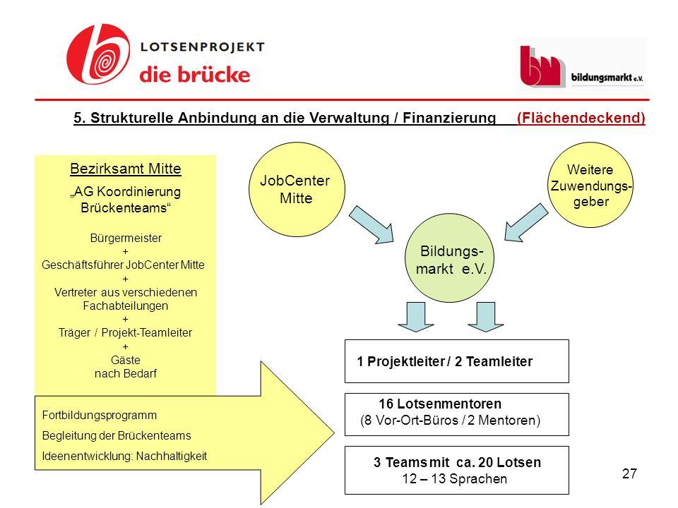 27 5. Strukturelle Anbindung an die Verwaltung / Finanzierung (Flächendeckend) JobCenter Mitte Bezirksamt Mitte AG Koordinierung Brückenteams Bürgerme
