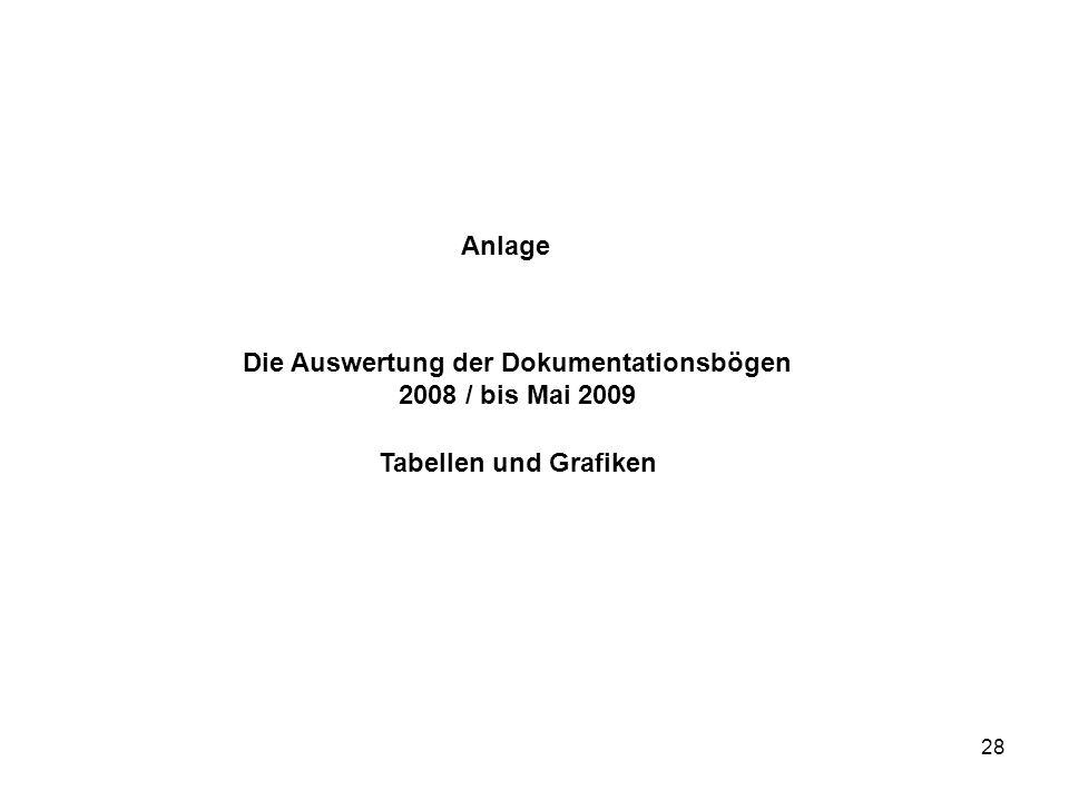 28 Anlage Die Auswertung der Dokumentationsbögen 2008 / bis Mai 2009 Tabellen und Grafiken