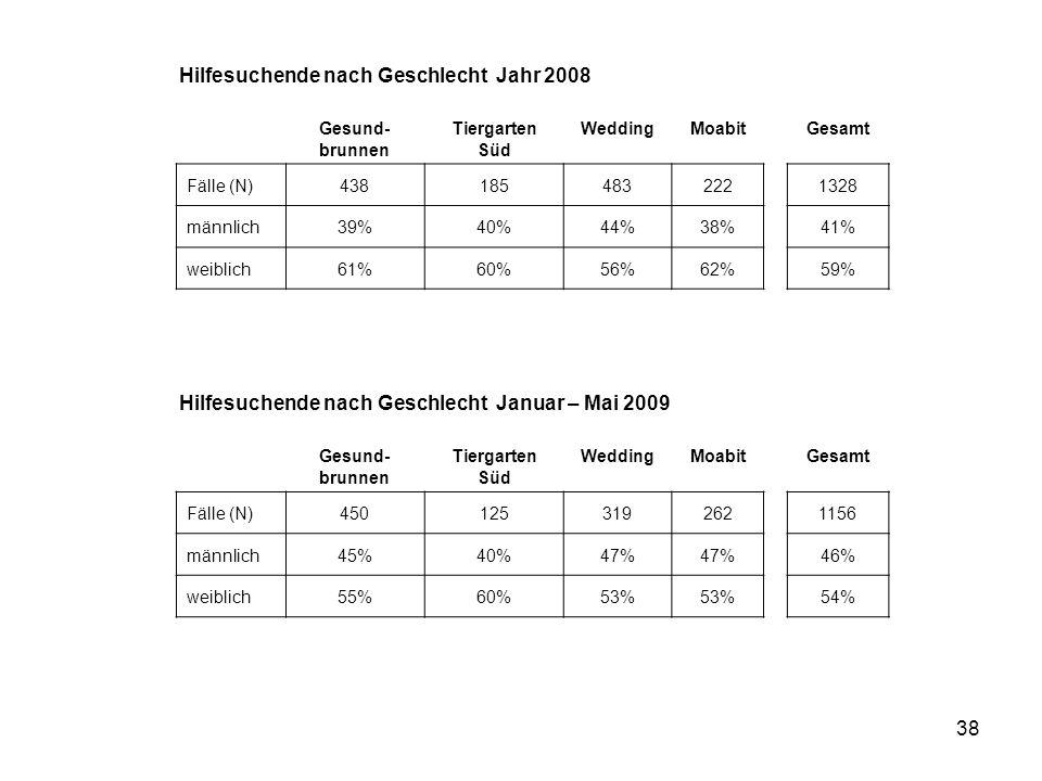 38 Gesund- brunnen Tiergarten Süd WeddingMoabitGesamt Fälle (N)4381854832221328 männlich39%40%44%38%41% weiblich61%60%56%62%59% Hilfesuchende nach Ges