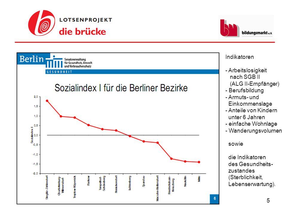 16 JobCenter Mitte Fortbildungs- programm 3 Teams mit je ca.