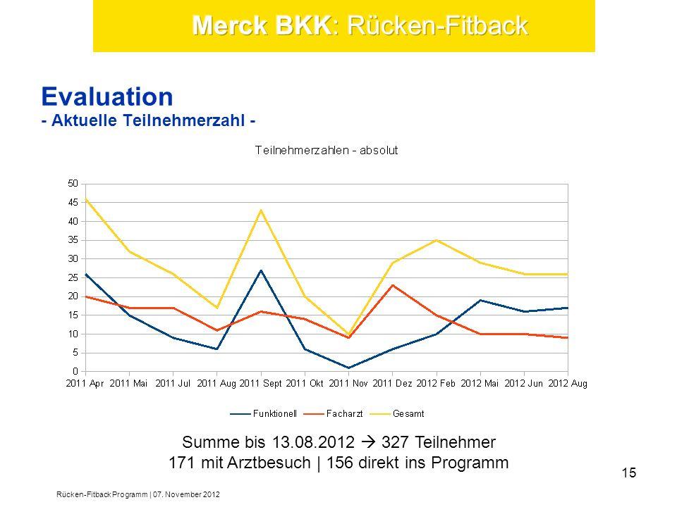 Summe bis 13.08.2012 327 Teilnehmer 171 mit Arztbesuch | 156 direkt ins Programm Rücken-Fitback Programm | 07. November 2012 15 Evaluation - Aktuelle