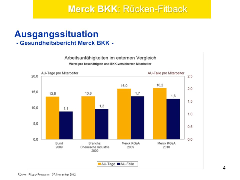 Ausgangssituation - Gesundheitsbericht Merck BKK - Rücken-Fitback Programm | 07. November 2012 4