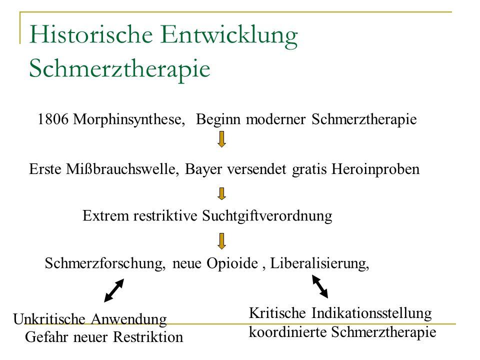 Historische Entwicklung Schmerztherapie 1806 Morphinsynthese, Beginn moderner Schmerztherapie Extrem restriktive Suchtgiftverordnung Erste Mißbrauchsw