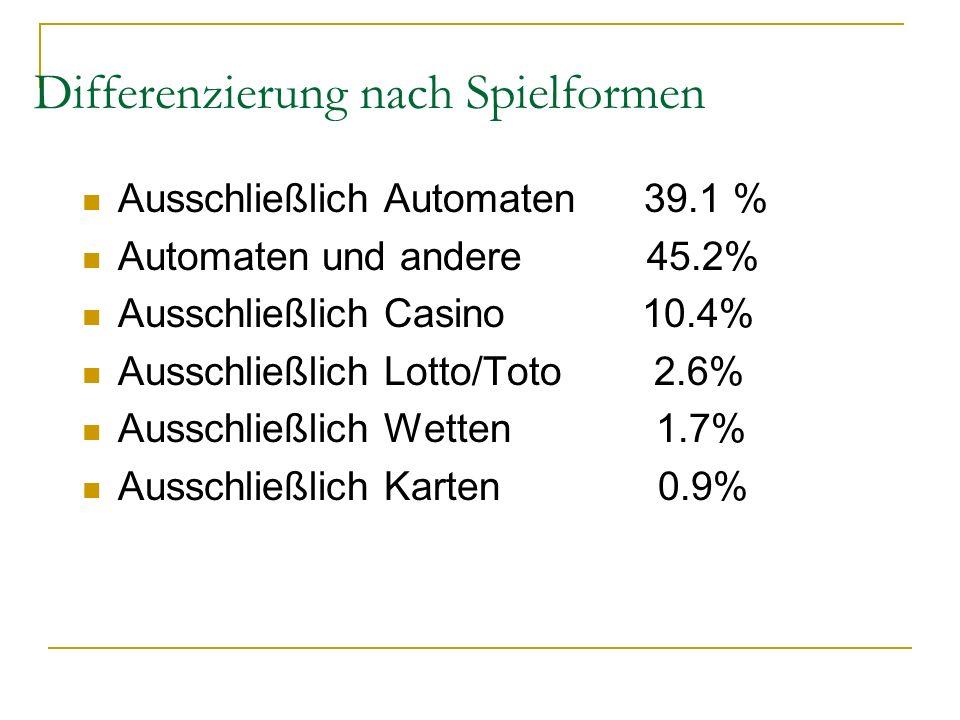 Differenzierung nach Spielformen Ausschließlich Automaten 39.1 % Automaten und andere 45.2% Ausschließlich Casino 10.4% Ausschließlich Lotto/Toto 2.6%