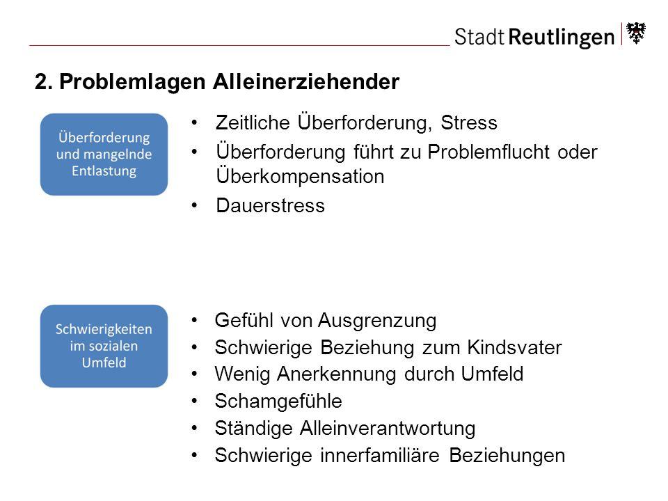 2. Problemlagen Alleinerziehender Zeitliche Überforderung, Stress Überforderung führt zu Problemflucht oder Überkompensation Dauerstress Gefühl von Au