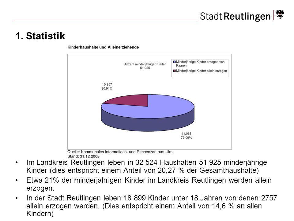 1. Statistik Im Landkreis Reutlingen leben in 32 524 Haushalten 51 925 minderjährige Kinder (dies entspricht einem Anteil von 20,27 % der Gesamthausha