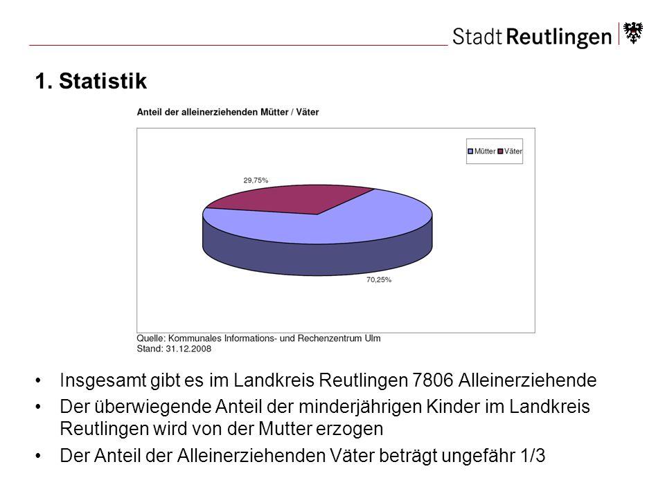 1. Statistik Insgesamt gibt es im Landkreis Reutlingen 7806 Alleinerziehende Der überwiegende Anteil der minderjährigen Kinder im Landkreis Reutlingen