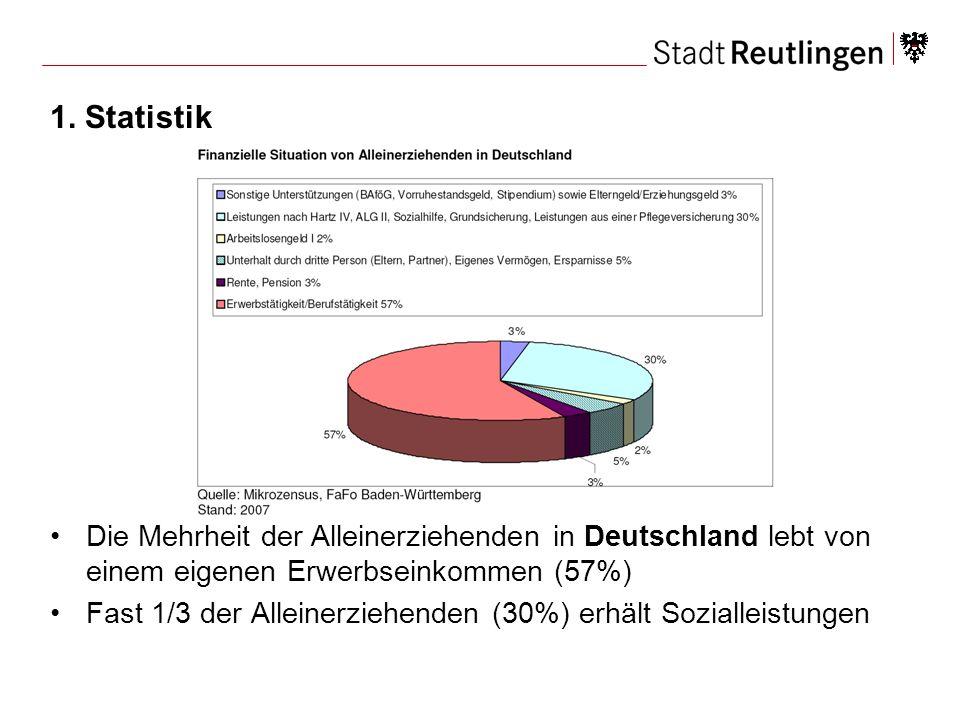 1. Statistik Die Mehrheit der Alleinerziehenden in Deutschland lebt von einem eigenen Erwerbseinkommen (57%) Fast 1/3 der Alleinerziehenden (30%) erhä