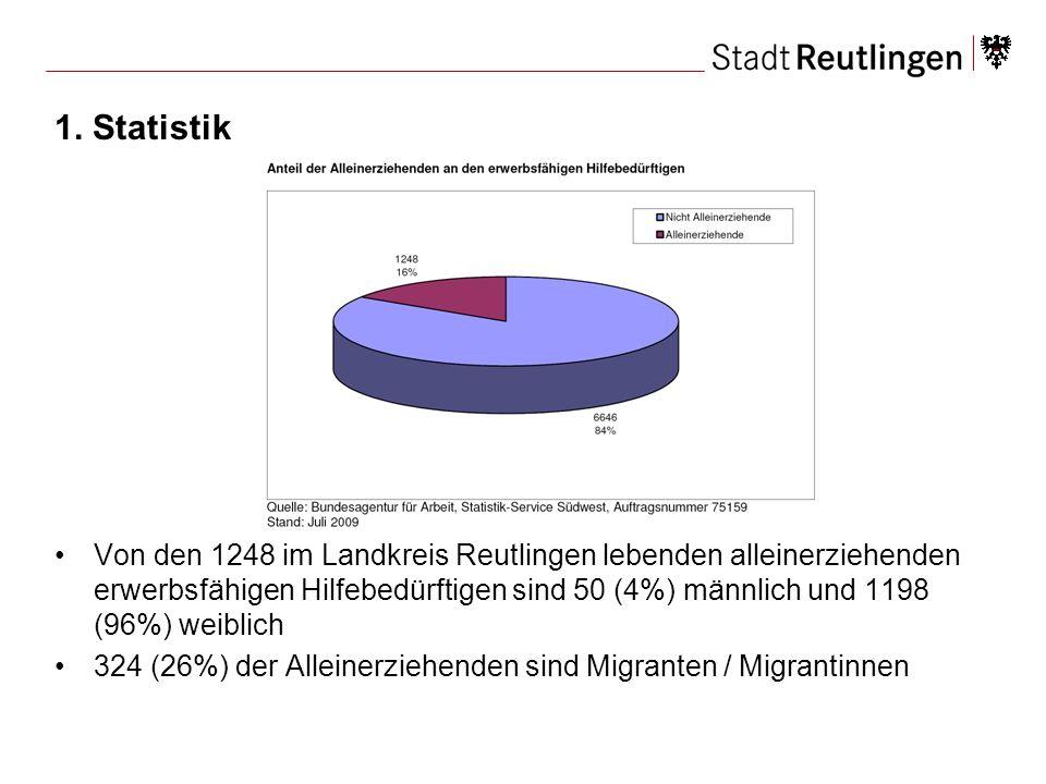 1. Statistik Von den 1248 im Landkreis Reutlingen lebenden alleinerziehenden erwerbsfähigen Hilfebedürftigen sind 50 (4%) männlich und 1198 (96%) weib
