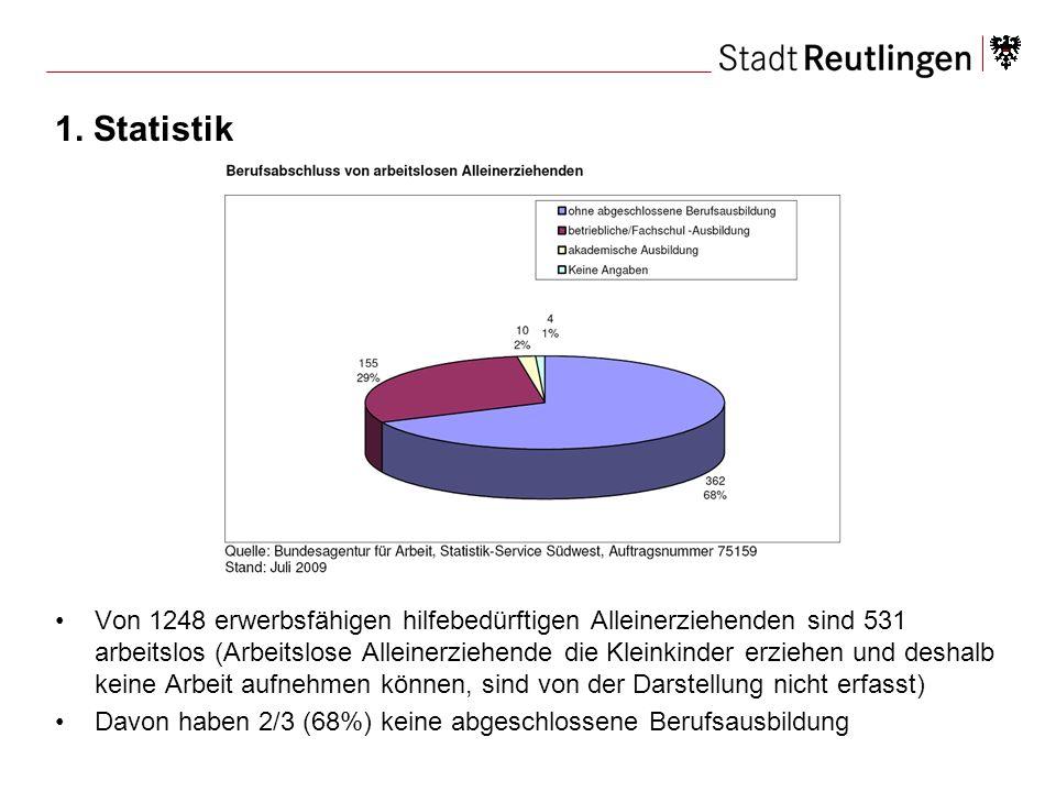 1. Statistik Von 1248 erwerbsfähigen hilfebedürftigen Alleinerziehenden sind 531 arbeitslos (Arbeitslose Alleinerziehende die Kleinkinder erziehen und