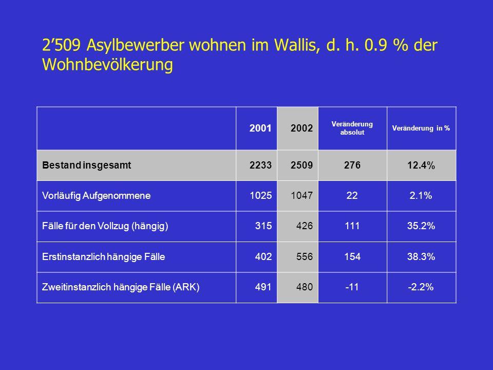 1016 Asylbewerber wurden dem Kanton Wallis zugeteilt, was 3.9% der registrierten Ankünfte in der Schweiz entspricht 57 verschiedene Nationalitäten Serbien und Montenegro194Türkei45 Bosnien-Herzegowina136Guinea40 Mazedonien65Algerien37 Angola52Georgien31 Irak49Übrige367 20012002 Veränderung absolut Veränderung in % Asylgesuche (einschliesslich Geburten) 770101624631.95%