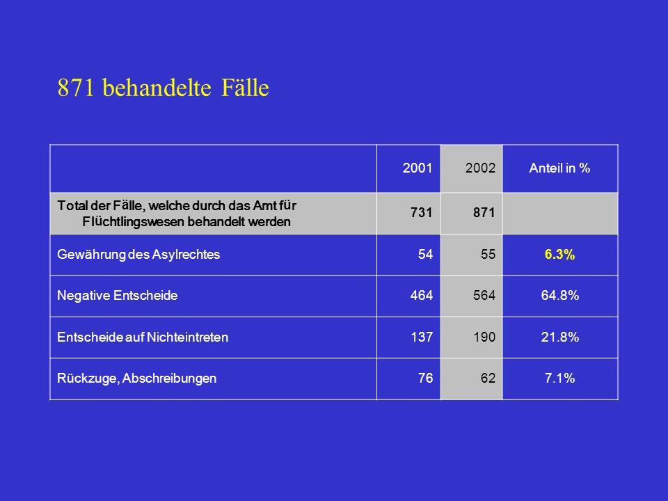871 behandelte Fälle 20012002Anteil in % Total der F ä lle, welche durch das Amt f ü r Fl ü chtlingswesen behandelt werden 731871 Gewährung des Asylrechtes54556.3% Negative Entscheide46456464.8% Entscheide auf Nichteintreten13719021.8% Rückzuge, Abschreibungen76627.1%