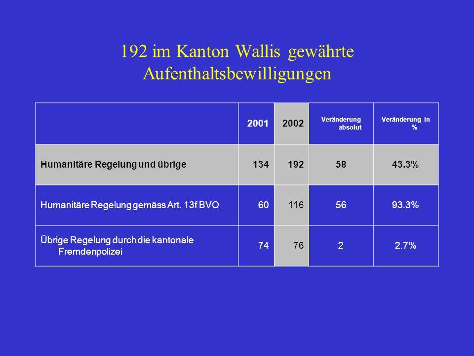 192 im Kanton Wallis gewährte Aufenthaltsbewilligungen 20012002 Veränderung absolut Veränderung in % Humanitäre Regelung und übrige1341925843.3% Humanitäre Regelung gemäss Art.