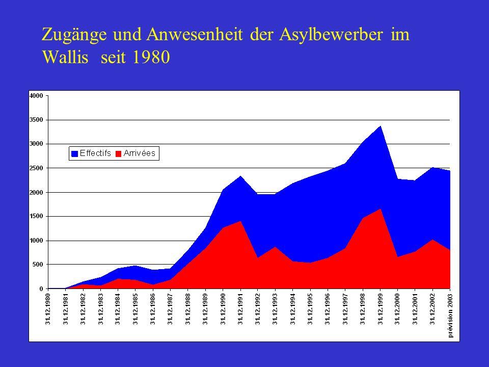 Zugänge und Anwesenheit der Asylbewerber im Wallis seit 1980
