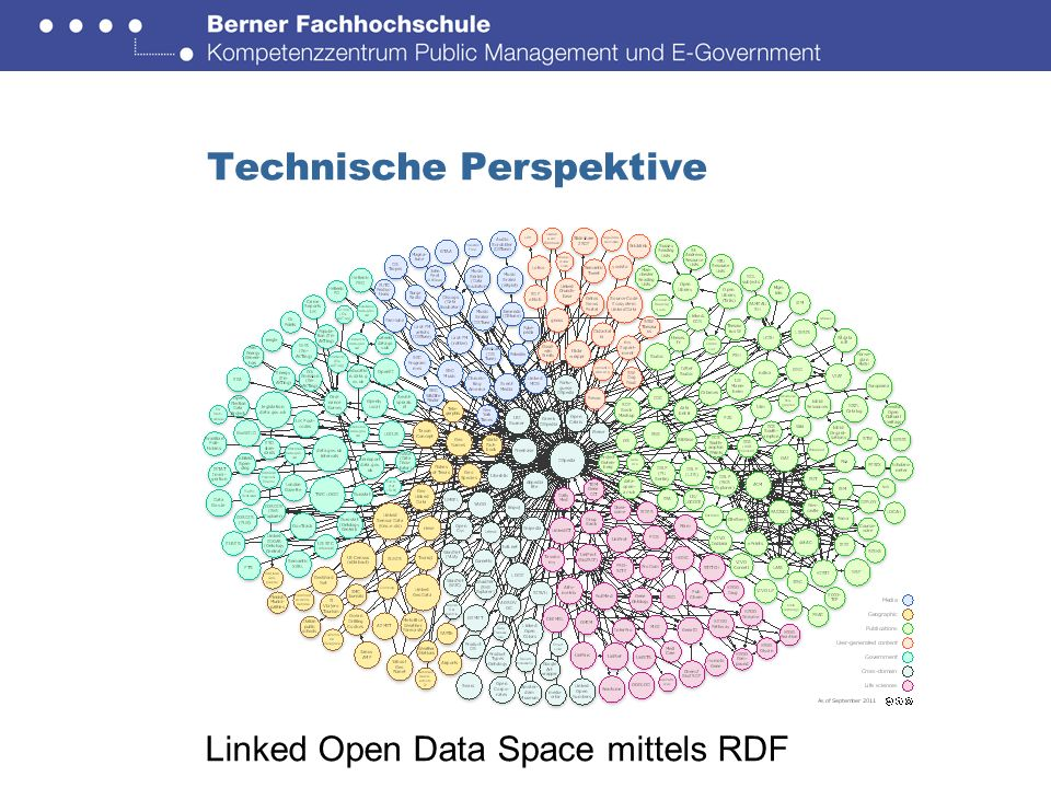 Technische Perspektive Linked Open Data Space mittels RDF