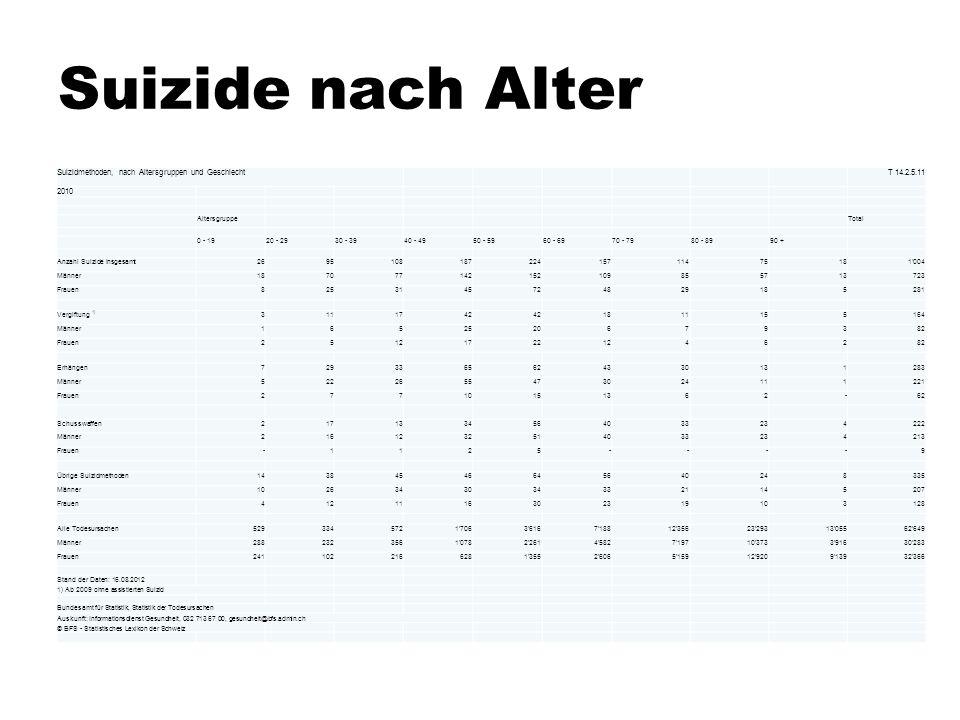 Suizide nach Alter Suizidmethoden, nach Altersgruppen und Geschlecht T 14.2.5.11 2010 Altersgruppe Total 0 - 1920 - 2930 - 3940 - 4950 - 5960 - 6970 -