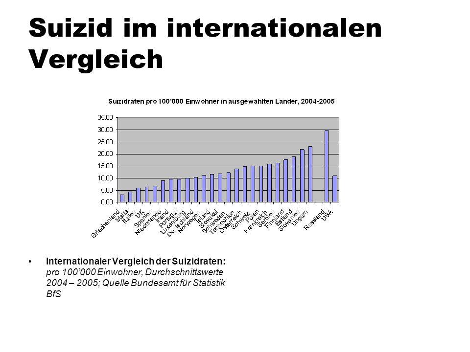 Suizid im internationalen Vergleich Internationaler Vergleich der Suizidraten: pro 100000 Einwohner, Durchschnittswerte 2004 – 2005; Quelle Bundesamt