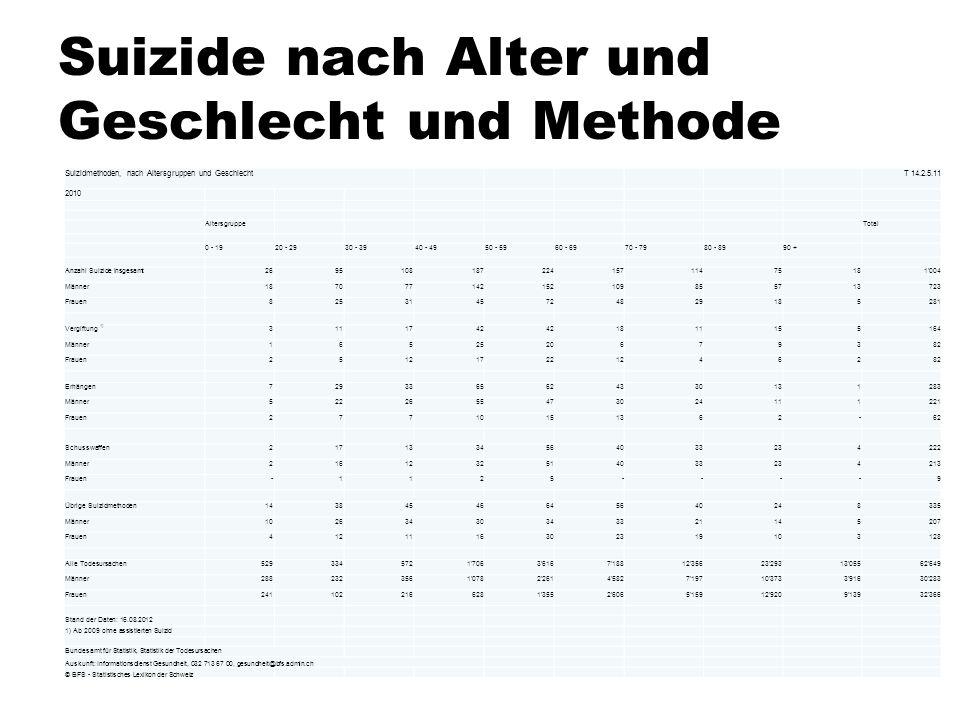 Suizide nach Alter und Geschlecht und Methode Suizidmethoden, nach Altersgruppen und Geschlecht T 14.2.5.11 2010 Altersgruppe Total 0 - 1920 - 2930 -