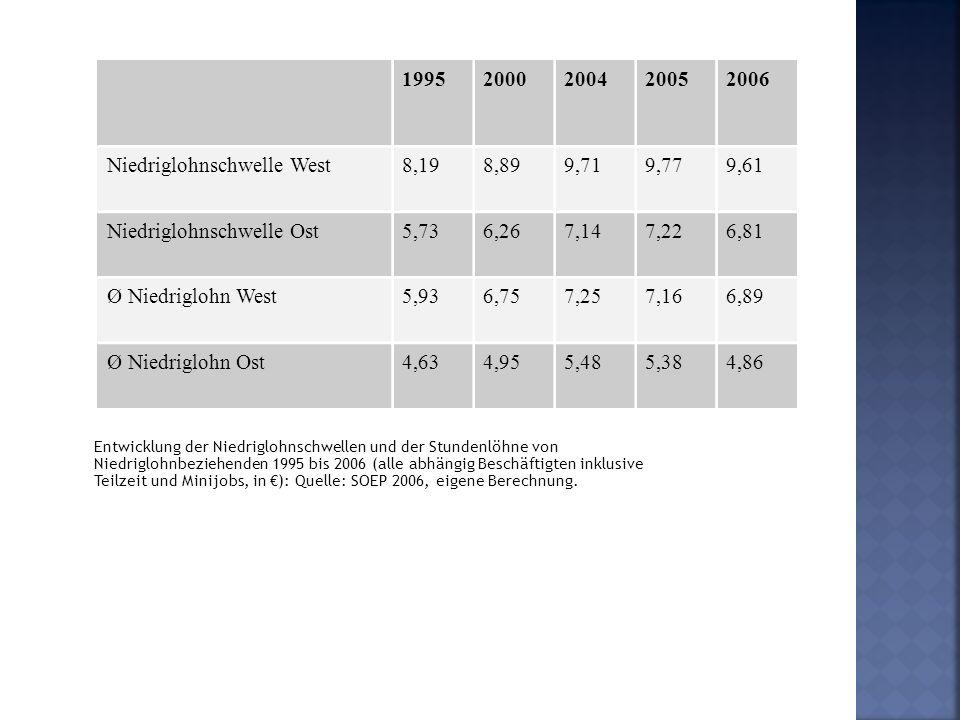 Entwicklung der Niedriglohnschwellen und der Stundenlöhne von Niedriglohnbeziehenden 1995 bis 2006 (alle abhängig Beschäftigten inklusive Teilzeit und