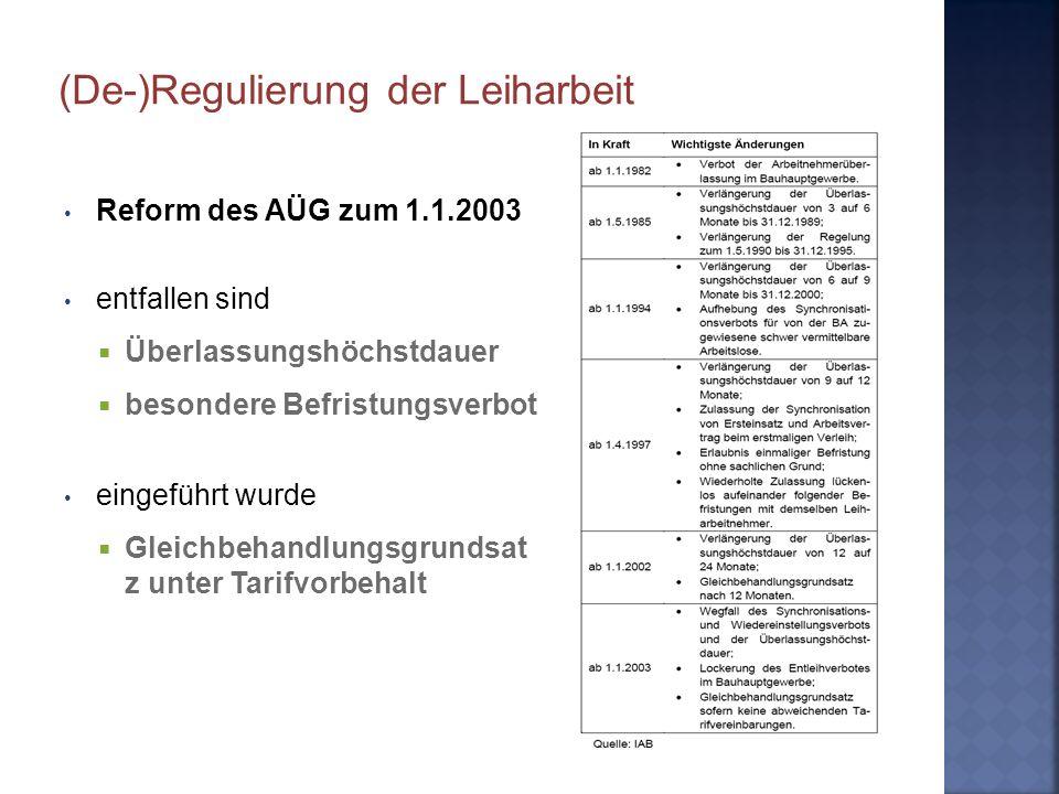 Reform des AÜG zum 1.1.2003 entfallen sind Überlassungshöchstdauer besondere Befristungsverbot eingeführt wurde Gleichbehandlungsgrundsat z unter Tari