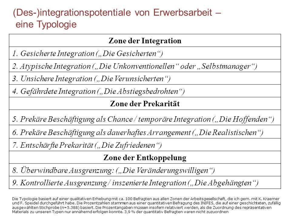 Zone der Integration 1.Gesicherte Integration (Die Gesicherten) 2.
