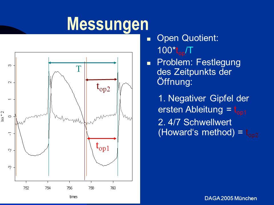 DAGA 2005 München Messungen Open Quotient: 100*t op /T Problem: Festlegung des Zeitpunkts der Öffnung: T t op1 1. Negativer Gipfel der ersten Ableitun