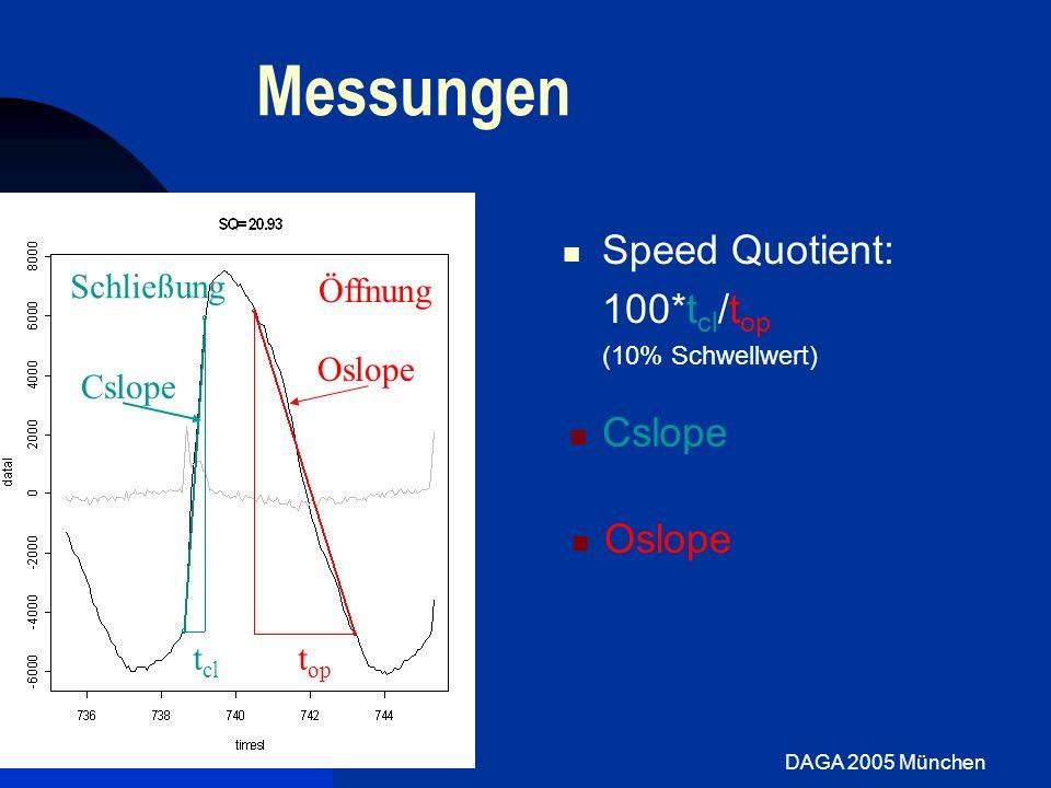 DAGA 2005 München Messungen Speed Quotient: 100*t cl /t op (10% Schwellwert) Schließung Öffnung t op t cl Cslope Oslope
