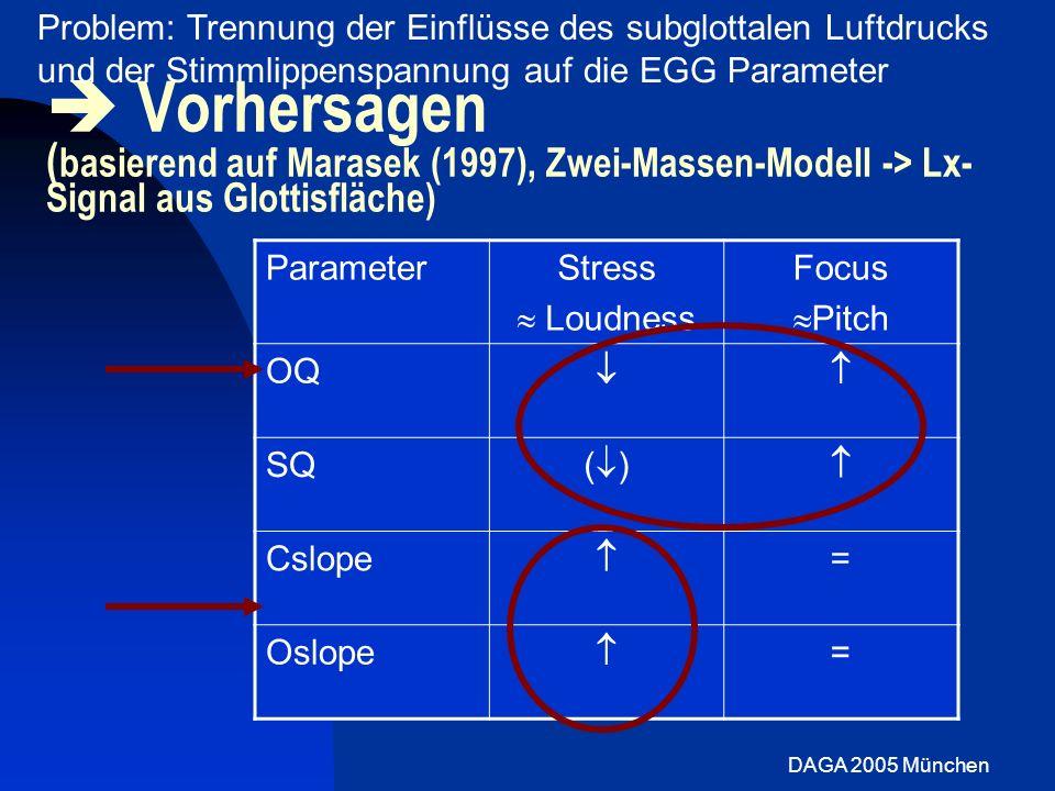 DAGA 2005 München Vorhersagen ( basierend auf Marasek (1997), Zwei-Massen-Modell -> Lx- Signal aus Glottisfläche) ParameterStress Loudness Focus Pitch