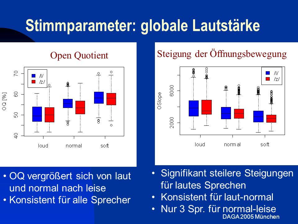 DAGA 2005 München Stimmparameter: globale Lautstärke OQ vergrößert sich von laut und normal nach leise Konsistent für alle Sprecher Open Quotient Sign