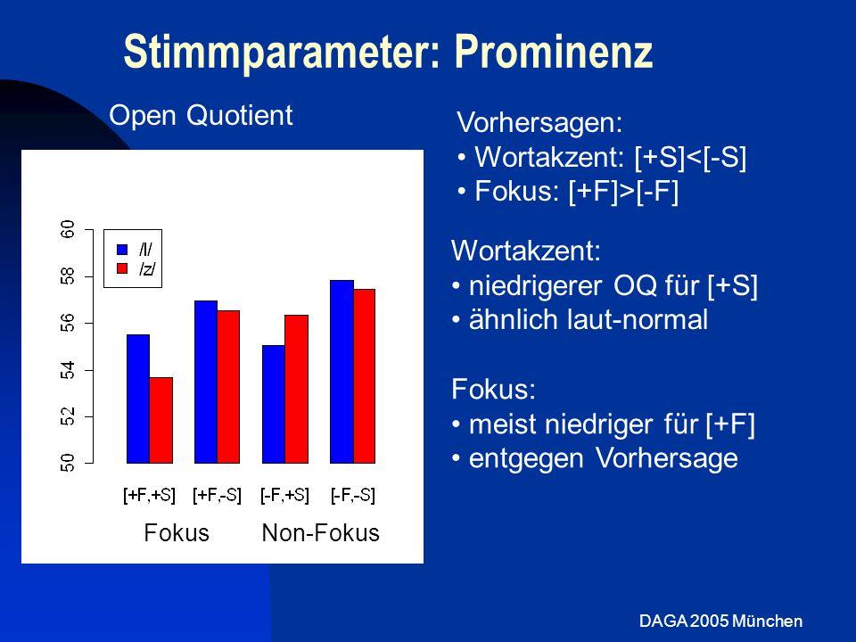 DAGA 2005 München Stimmparameter: Prominenz Vorhersagen: Wortakzent: [+S]<[-S] Fokus: [+F]>[-F] Wortakzent: niedrigerer OQ für [+S] ähnlich laut-norma