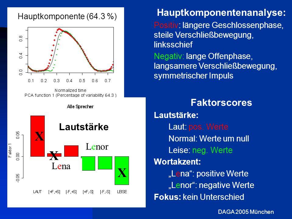 DAGA 2005 München Hauptkomponentenanalyse: Positiv: längere Geschlossenphase, steile Verschließbewegung, linksschief Negativ: lange Offenphase, langsa