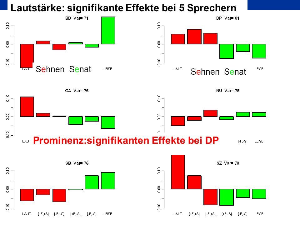 DAGA 2005 München Sehnen Senat Prominenz:signifikanten Effekte bei DP Lautstärke: signifikante Effekte bei 5 Sprechern