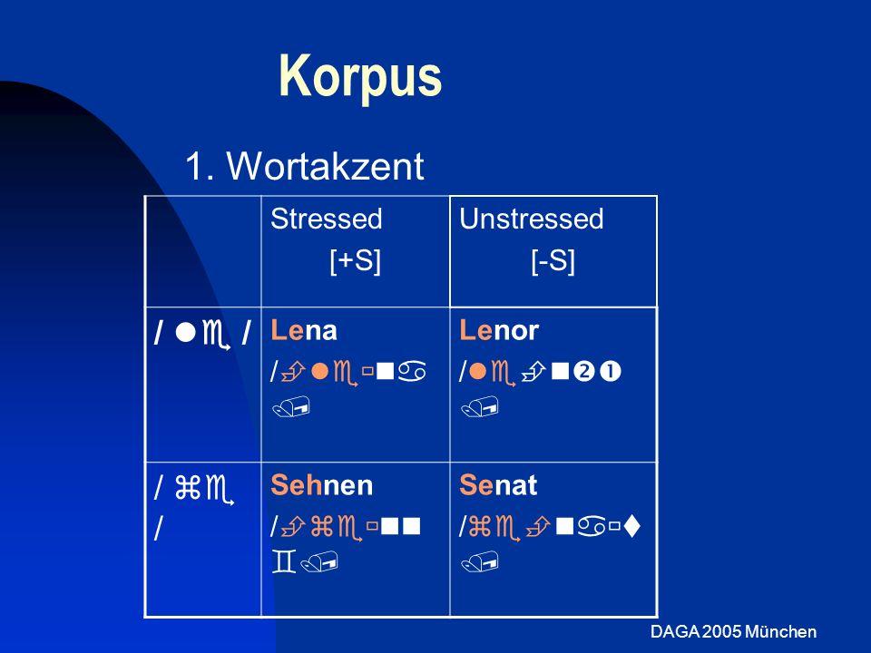 DAGA 2005 München Stimmparameter: Prominenz Vorhersagen: Wortakzent: [+S]<[-S] Fokus: [+F]>[-F] Wortakzent: niedrigerer OQ für [+S] ähnlich laut-normal Fokus: meist niedriger für [+F] entgegen Vorhersage Open Quotient Fokus Non-Fokus