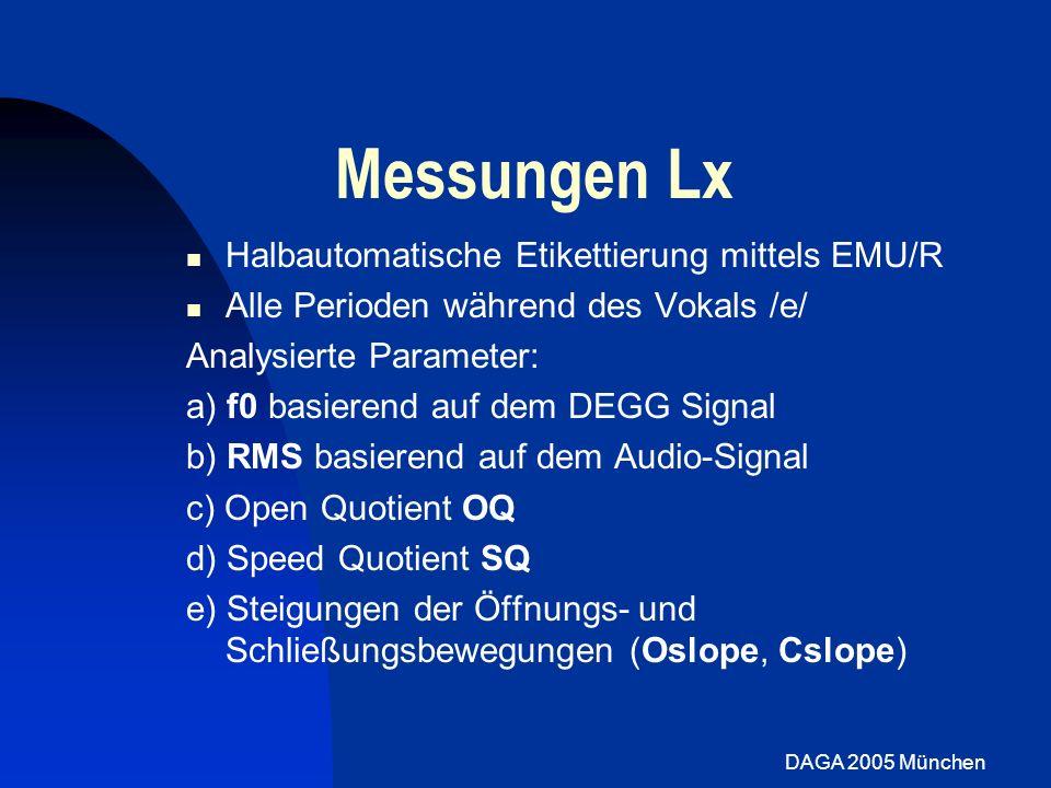 DAGA 2005 München Messungen Open Quotient: 100*t op /T Problem: Festlegung des Zeitpunkts der Öffnung: T t op1 1.