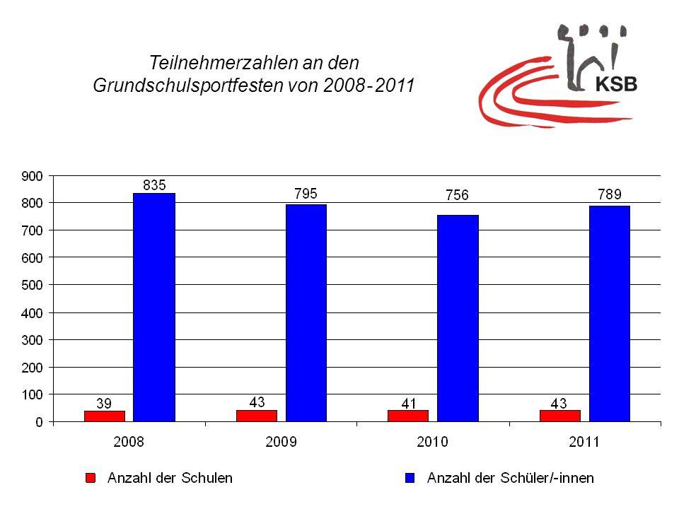 795 756 835789 Teilnehmerzahlen an den Grundschulsportfesten von 2008 - 2011