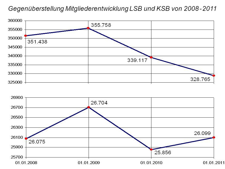 Gegenüberstellung Mitgliederentwicklung LSB und KSB von 2008 - 2011