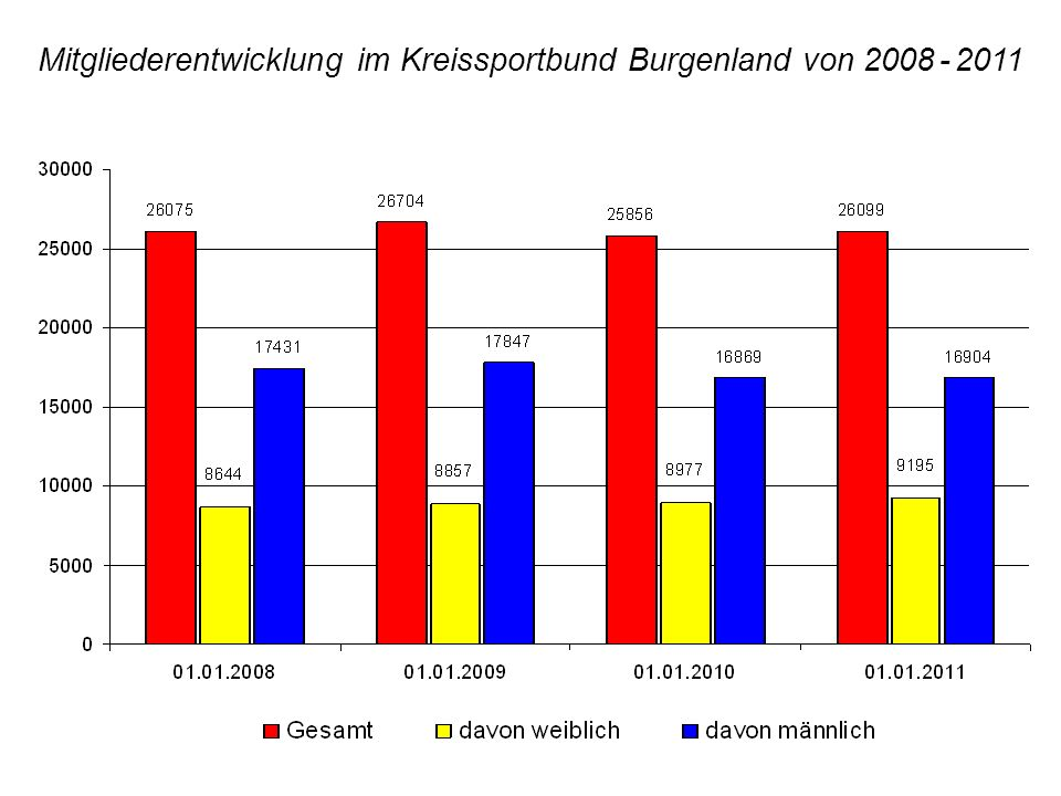 Mitgliederentwicklung im Kreissportbund Burgenland von 2008 - 2011