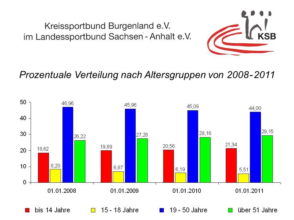 Prozentuale Verteilung nach Altersgruppen von 2008 - 2011