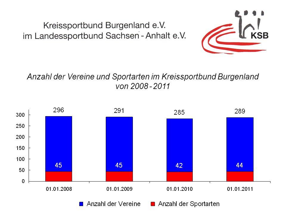 Anzahl der Vereine und Sportarten im Kreissportbund Burgenland von 2008 - 2011
