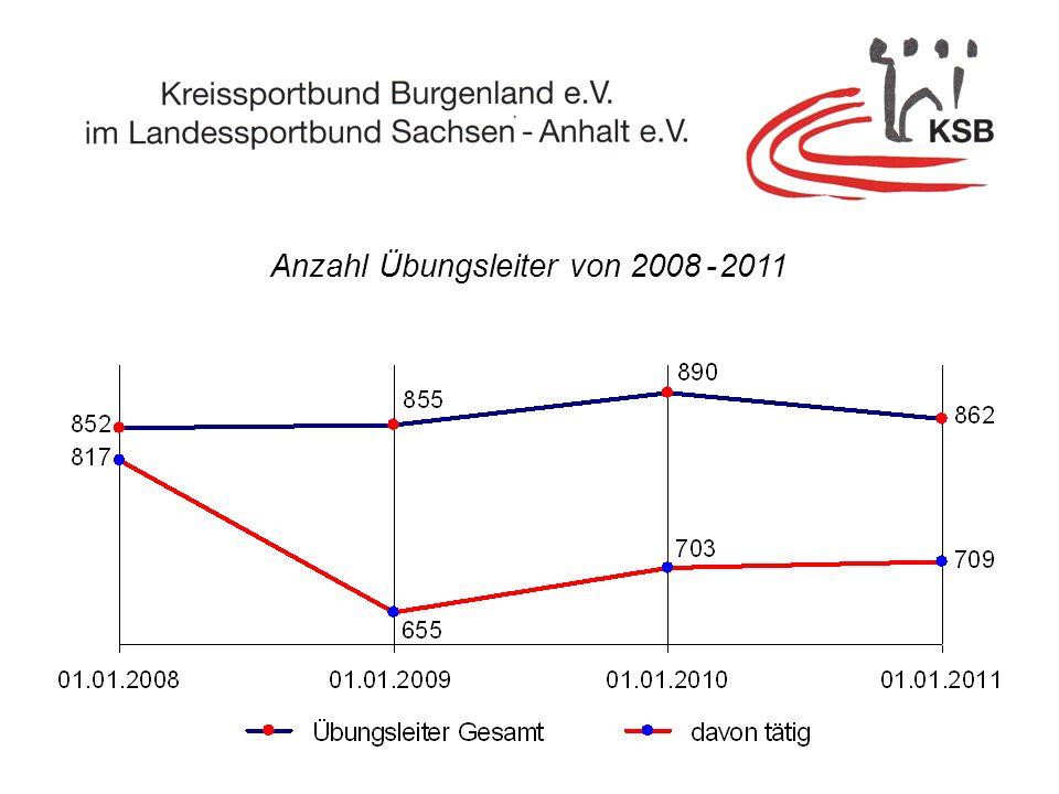 Anzahl Übungsleiter von 2008 - 2011