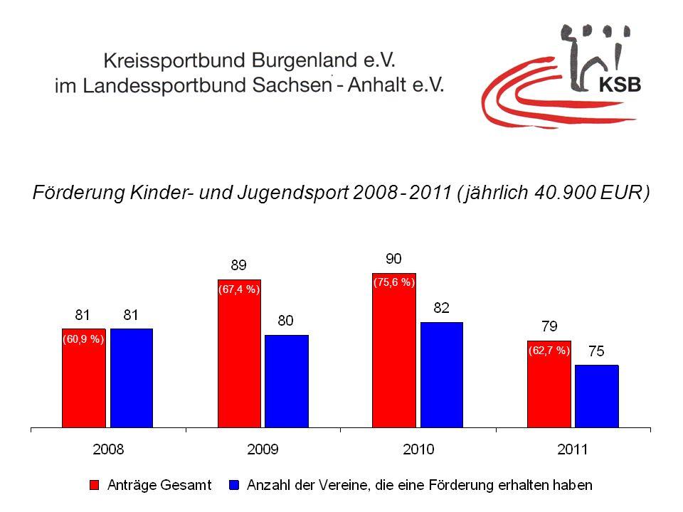 Förderung Kinder- und Jugendsport 2008 - 2011 ( jährlich 40.900 EUR ) ( 60,9 % ) ( 75,6 % ) ( 62,7 % ) ( 67,4 % )